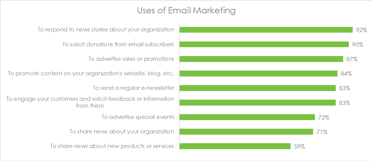 uses of email marketing