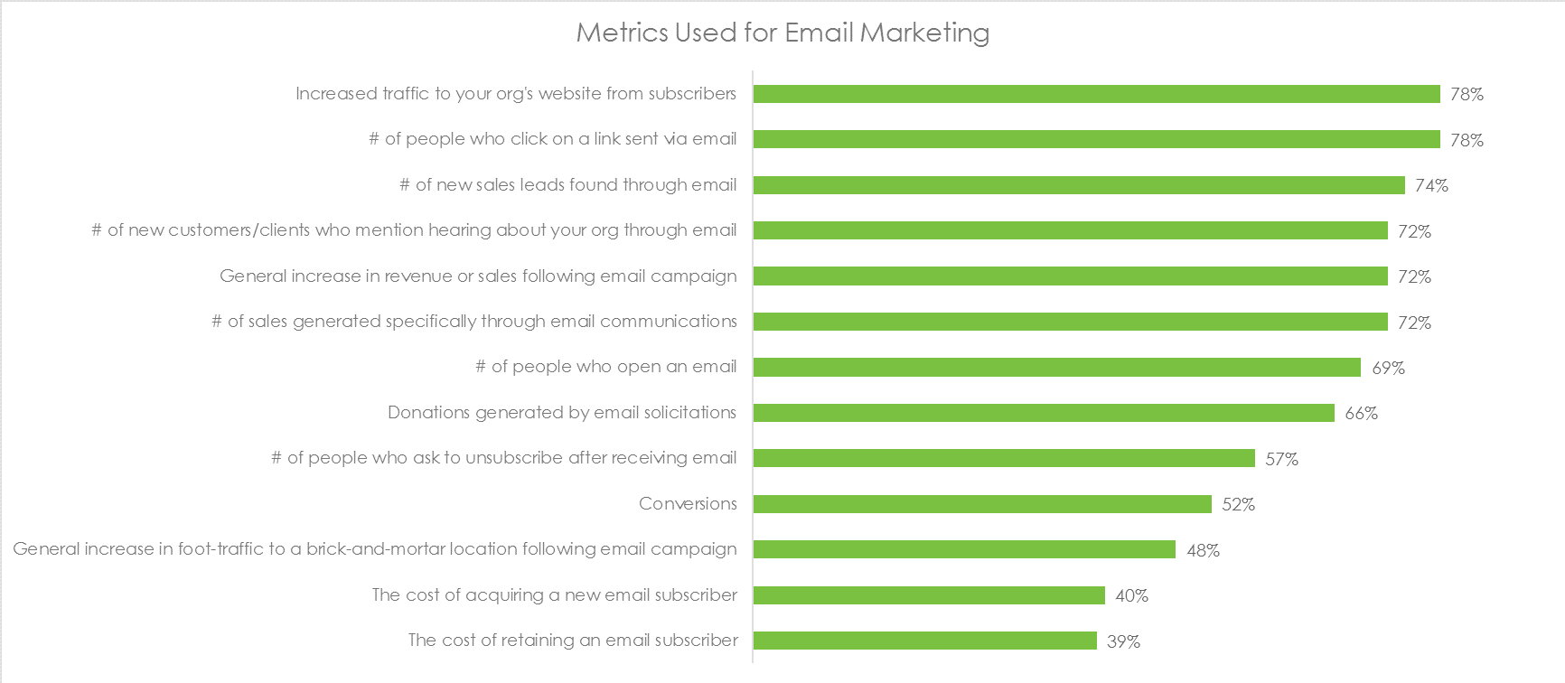metrics used for email marketing