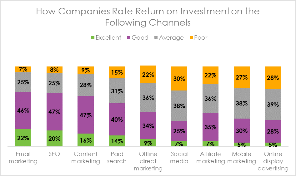 How companies rate ROI on marketing channel