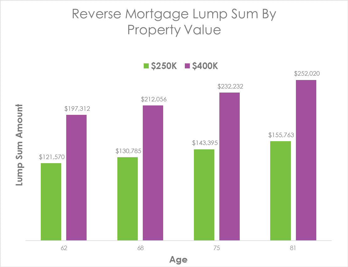 Reverse Mortgage Lump Sum By Property Value
