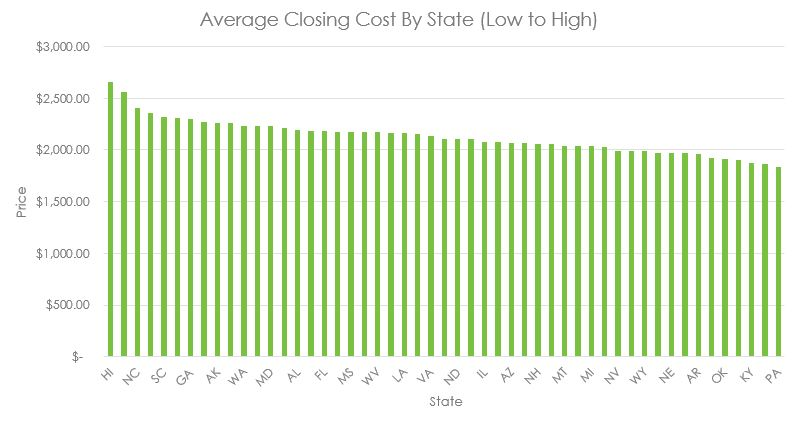 average closing cost by state graph
