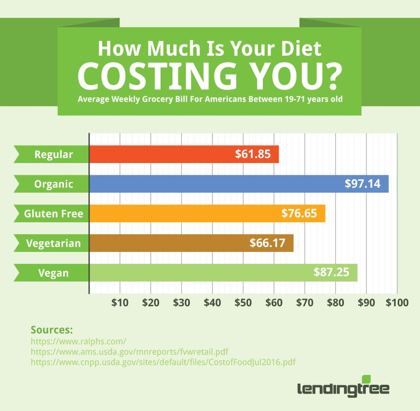 Organic Foods Cost An Average Of More Than Conventional