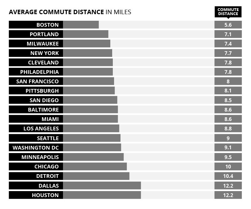 Average Commute Distance in Miles