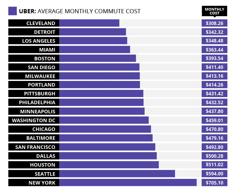 Uber - Average Commute Cost